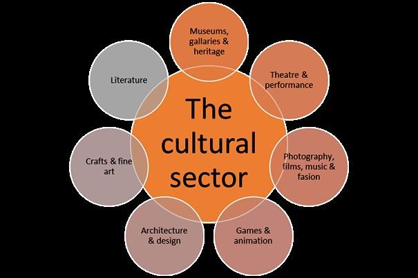 cultural sector